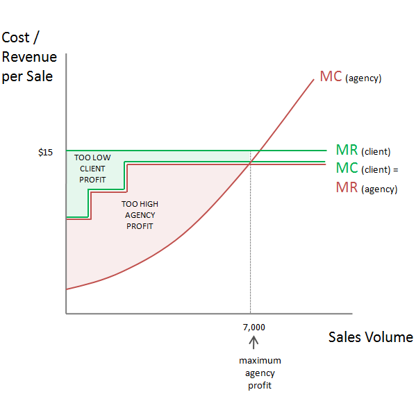 SEM Pricing Model - Cost Per Action Pricing