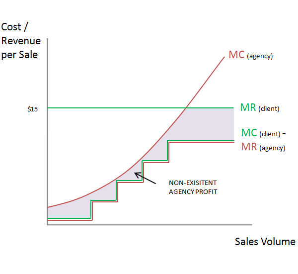 Cost Per Sale (CPS) Pricing Model