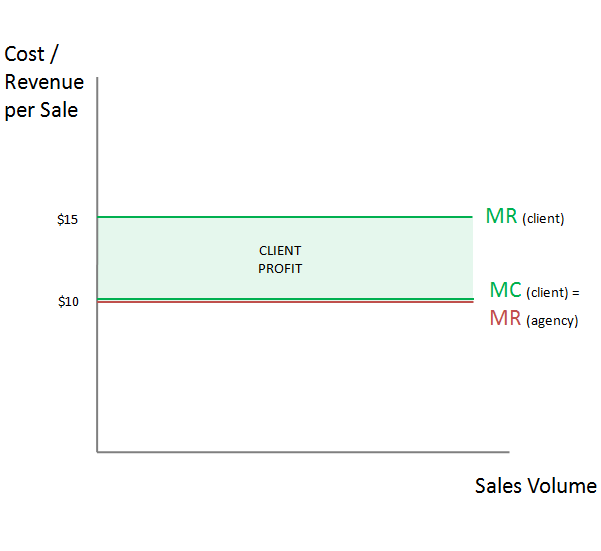 Economics of PPC pricing analysis
