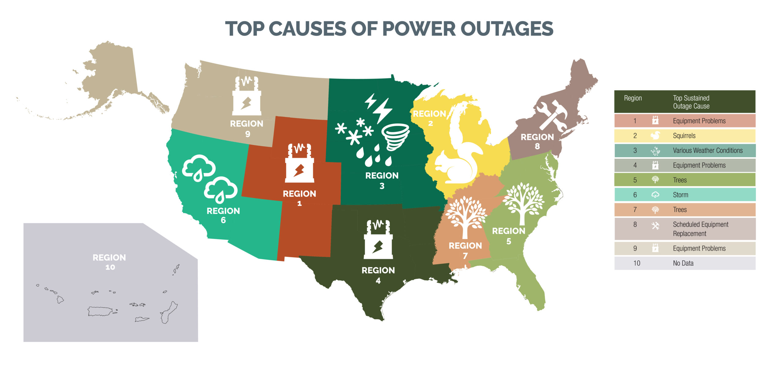 Top Causes of Power Outages by Region. Provided by The American Public Power Association