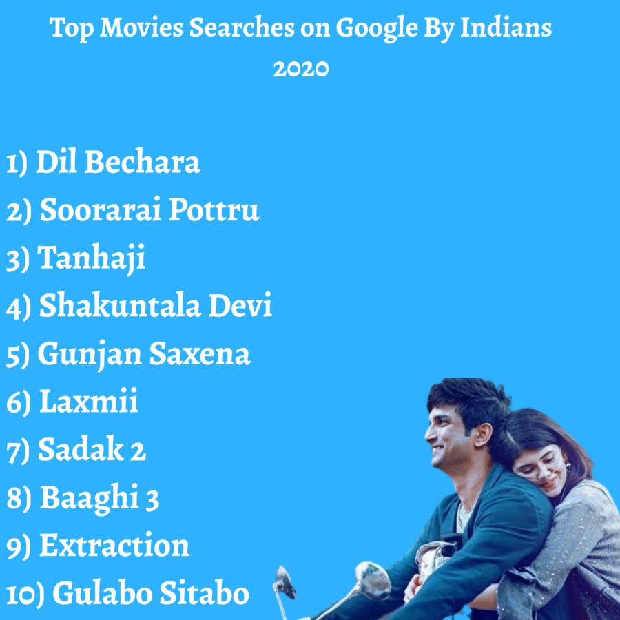Top Movies Searches on Google By Indians - 2020