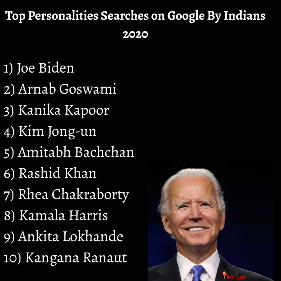 Top Personalities Searches on Google By Indians - 2020
