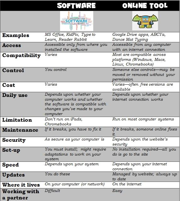 compare software vs online tool--1st grade