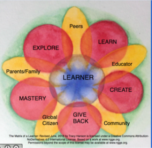 matrix of a learner