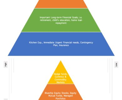 Financial and Investment Needs Pyramid