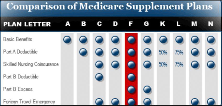 Compare Medicare Supplement Plans