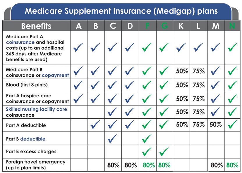 Standardized Medicare Supplement Plans - Comparison Chart