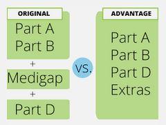 Compare Original Medicare with Medicare Advantage