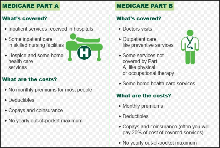 Medicare Part A Benefits and Costs