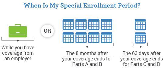 Part A and Part B Special Enrollment Period