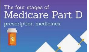 How to choose Medicare Part D. What Questions should you ask?