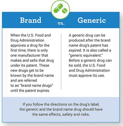 Generic Drugs vs Brand Name