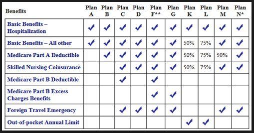 Medicare Supplement Plan A (Medigap Plan A) - 2019