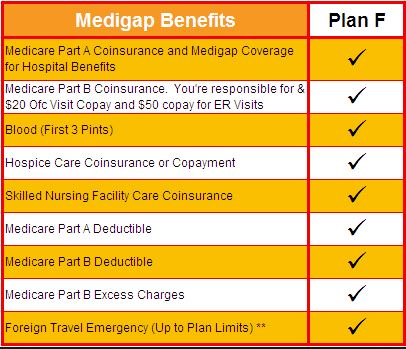 Medicare Supplement Plan F Benefits