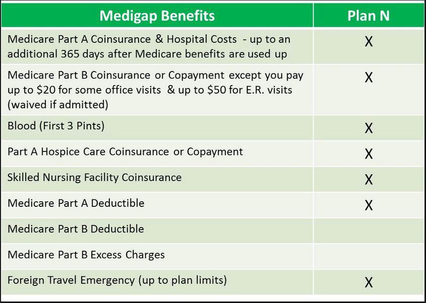 Medicare Supplement Plan N benefits