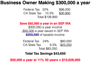 Business Owner Tax Bracket Write Off Protect Assets Today Downey CA 90242