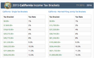 California Income Tax Brackets Protect Assets Today Downey CA 90242