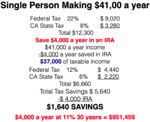Single Person Making $41000 a year Tax Bracket lower California Federal Protect Assets today Downey CA 90242