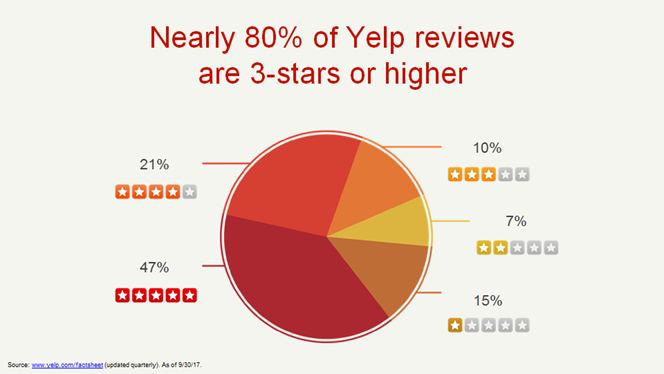 80% of yelp reviews are 3 stars or higher
