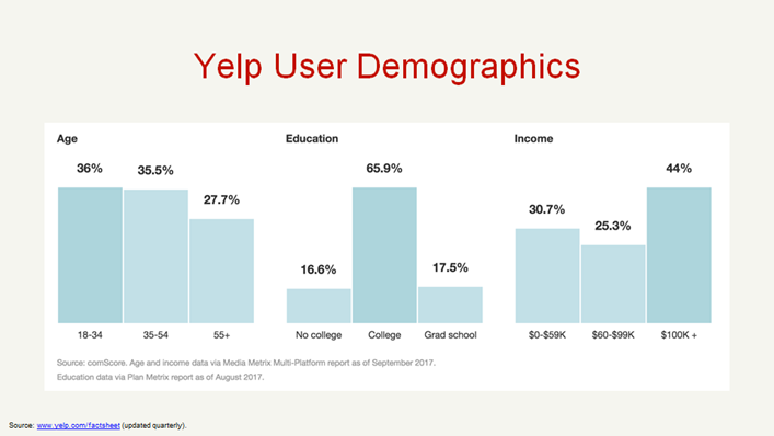 Yelp-User-Demographics