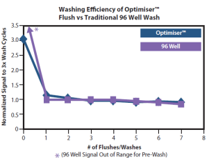 Washing Efficiency