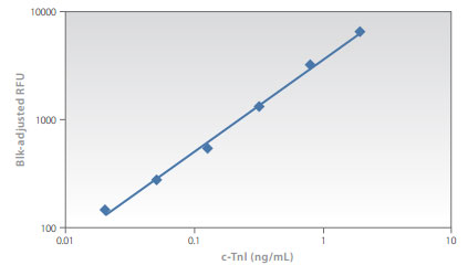 Operating range of Cardiac Troponin with OptiMax-FLS™ plates and MiCo BioMed's POCT system