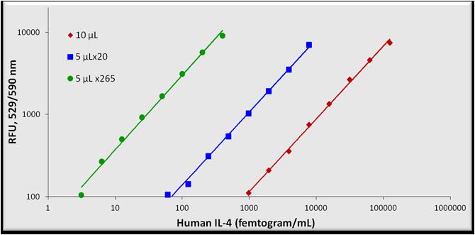Human IL-4 Sandwich ELISA