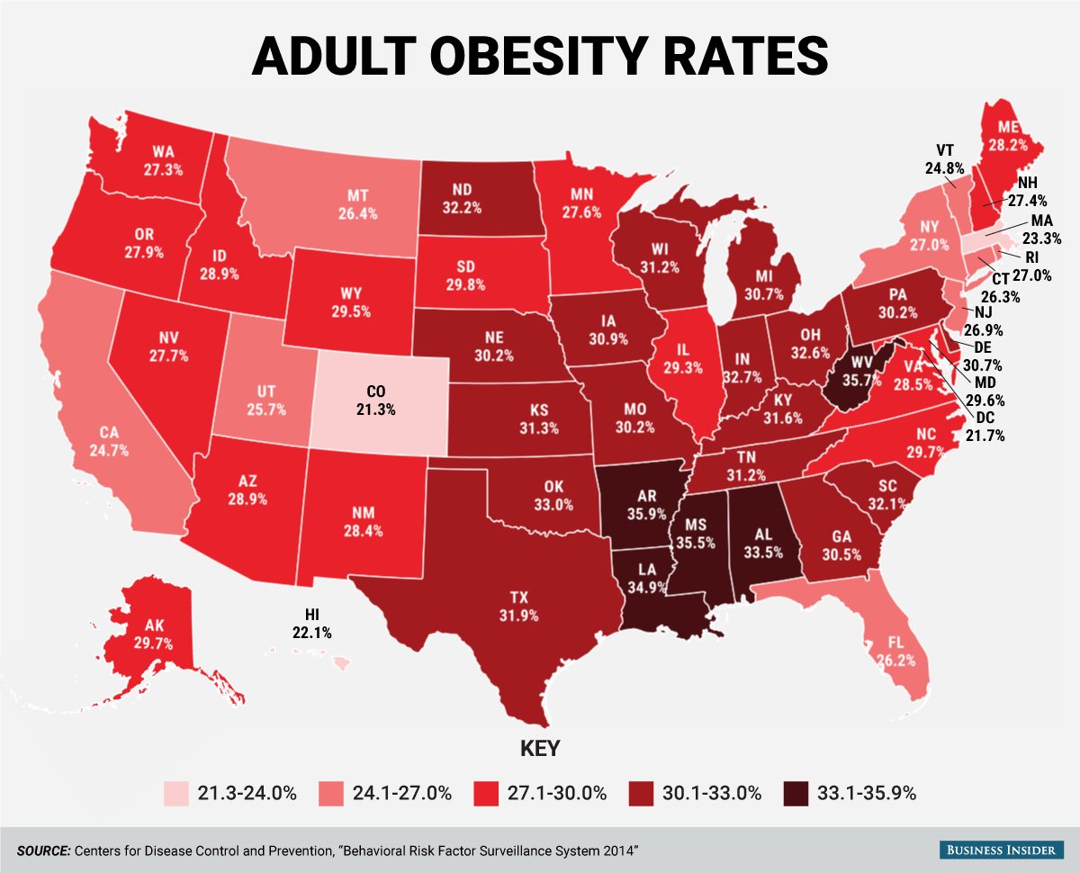 sedentary lifestyle and obesity
