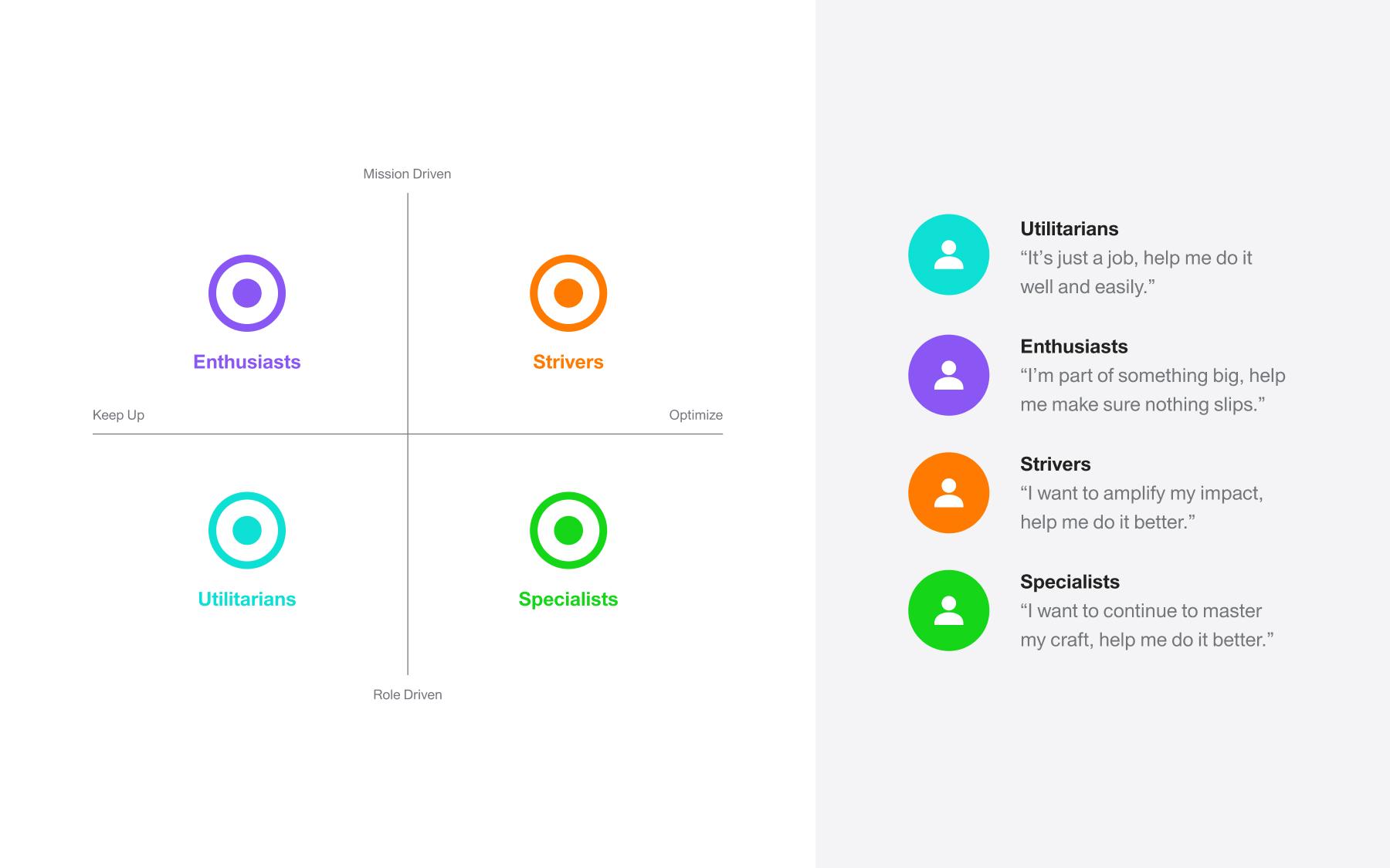 iOn customer archetypes