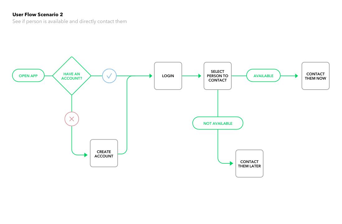 User Flow 2