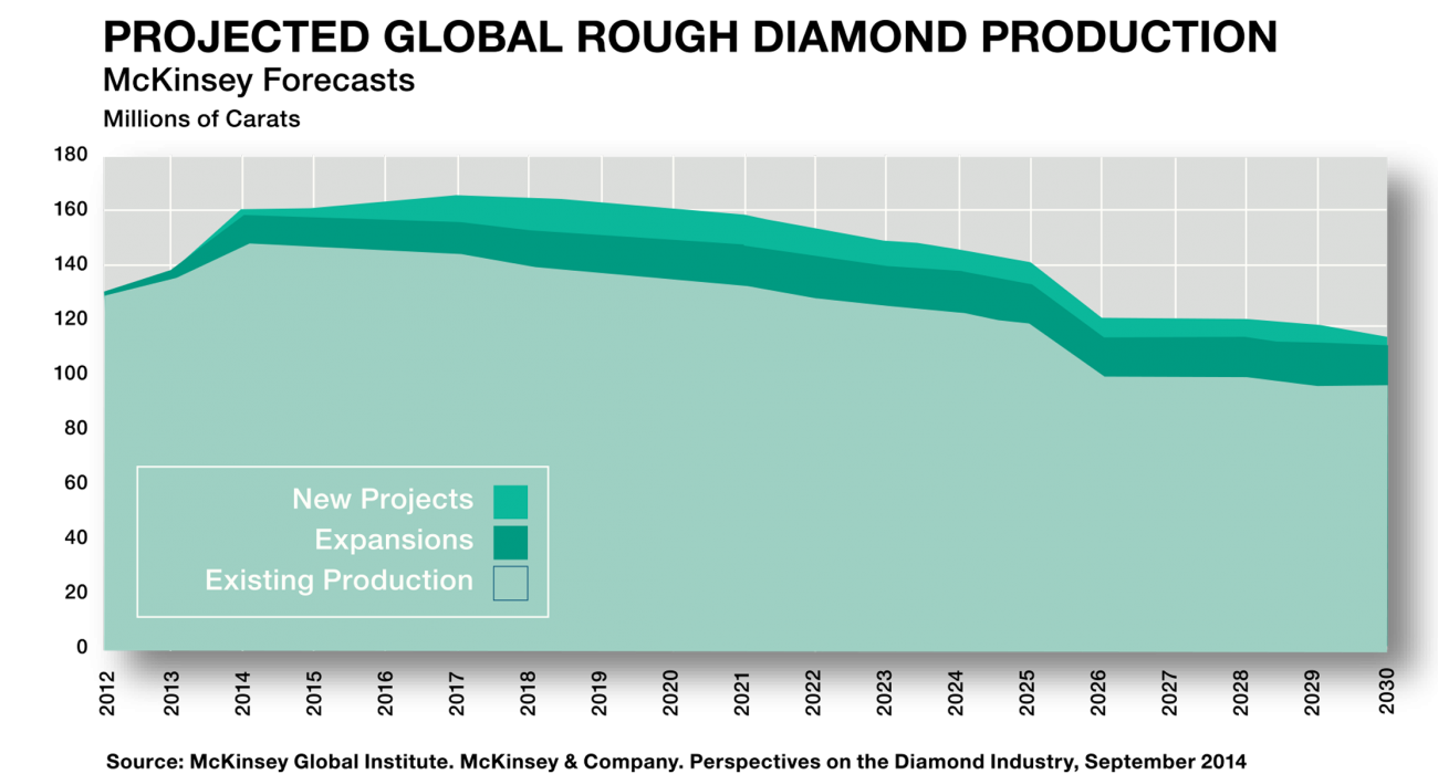 projected-global-rough-diamond-production