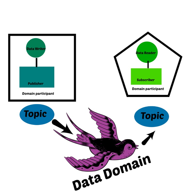Overview of data domain