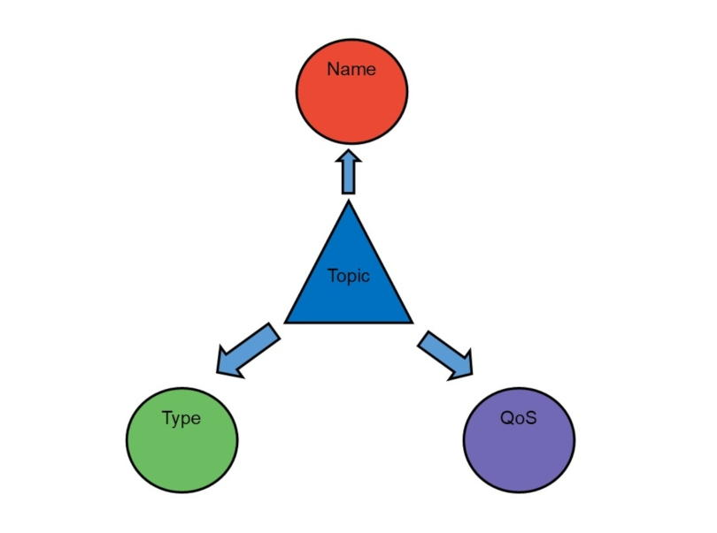 Diagram showing a DDS topic