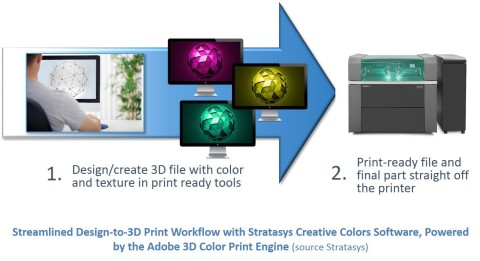 2_Streamlined_Design_to_3D_Print_Workflow