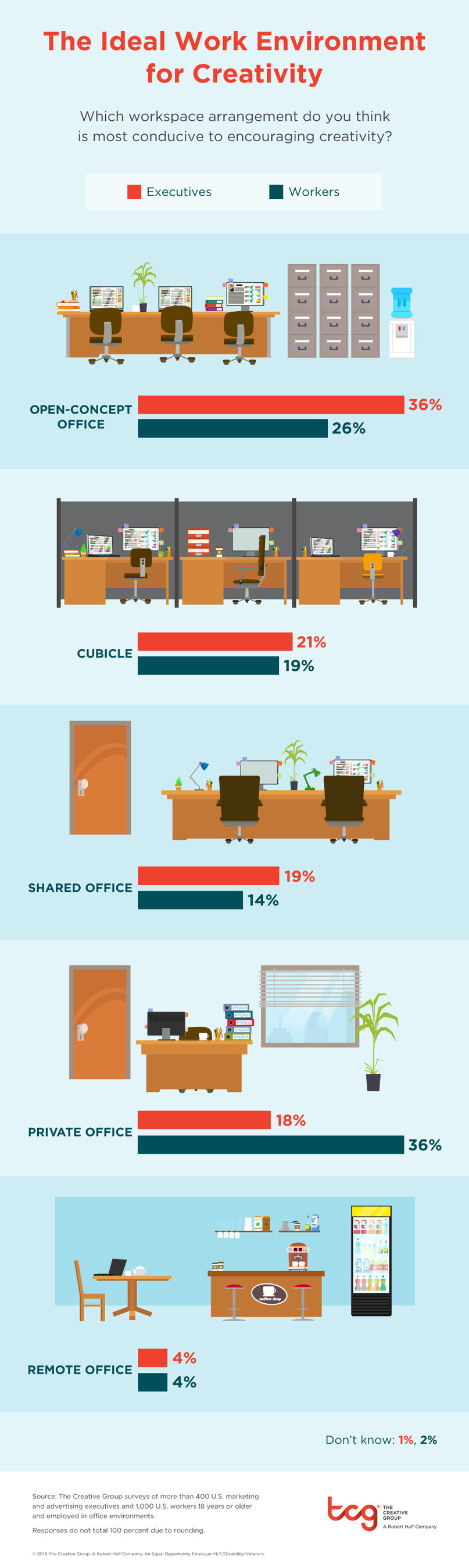 Research from The Creative Group shows executives and workers differ on ideal work environment for creativity (PRNewsFoto/The Creative Group)
