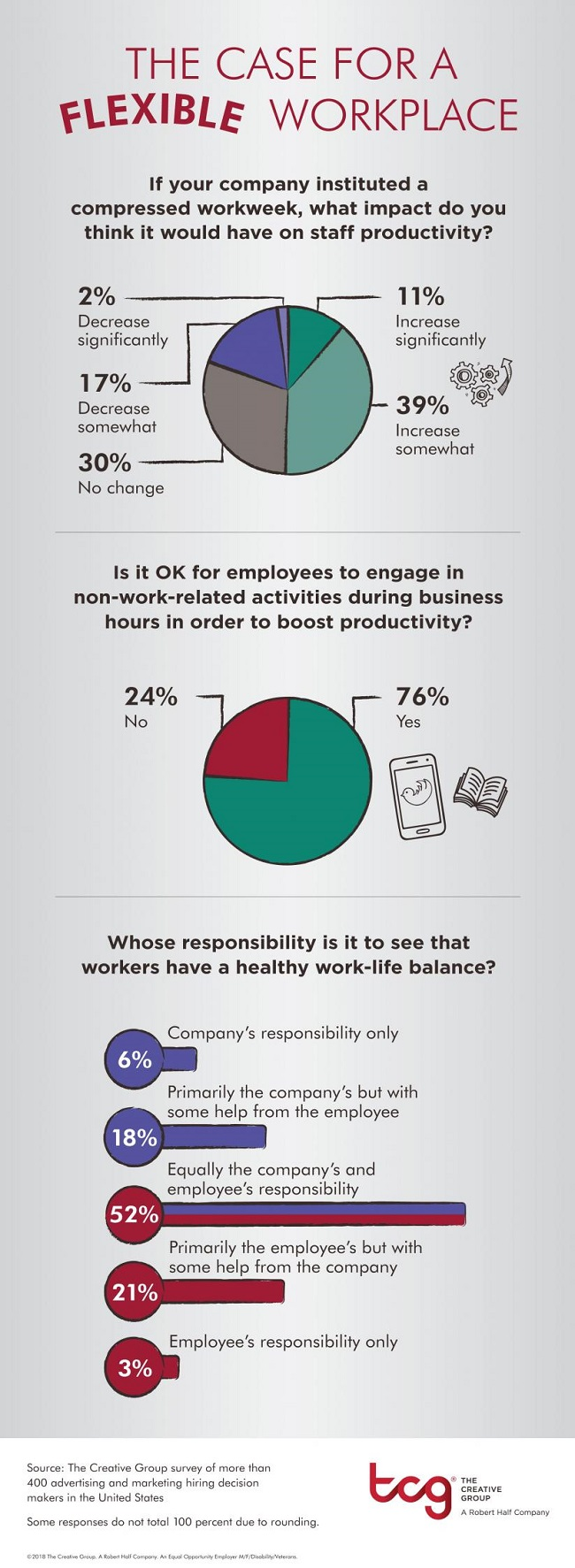 Infographic about Flexible Workplace Survey