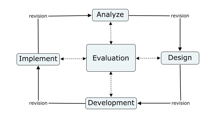 Instructional design --The Five phases of ADDIE'S Model
