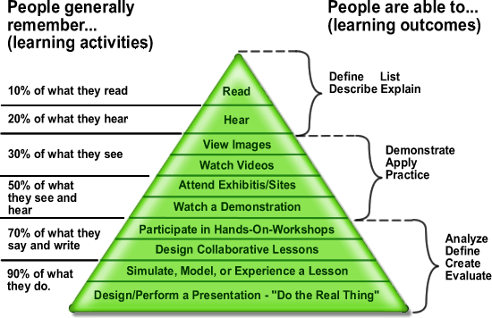Instructional design in 1946— Edgar Dale's Cone of Experience -