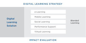 Digital Learning in 2021 and its exciting Benefits