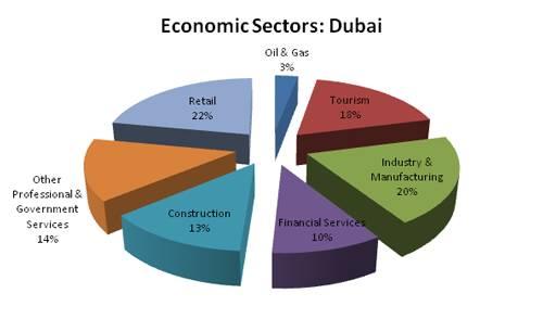 economic sectors dubai