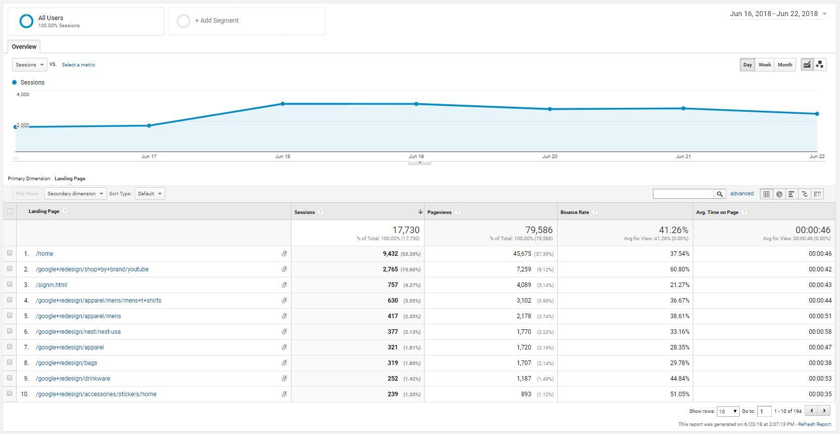 ga google analytics example data custom report demo account