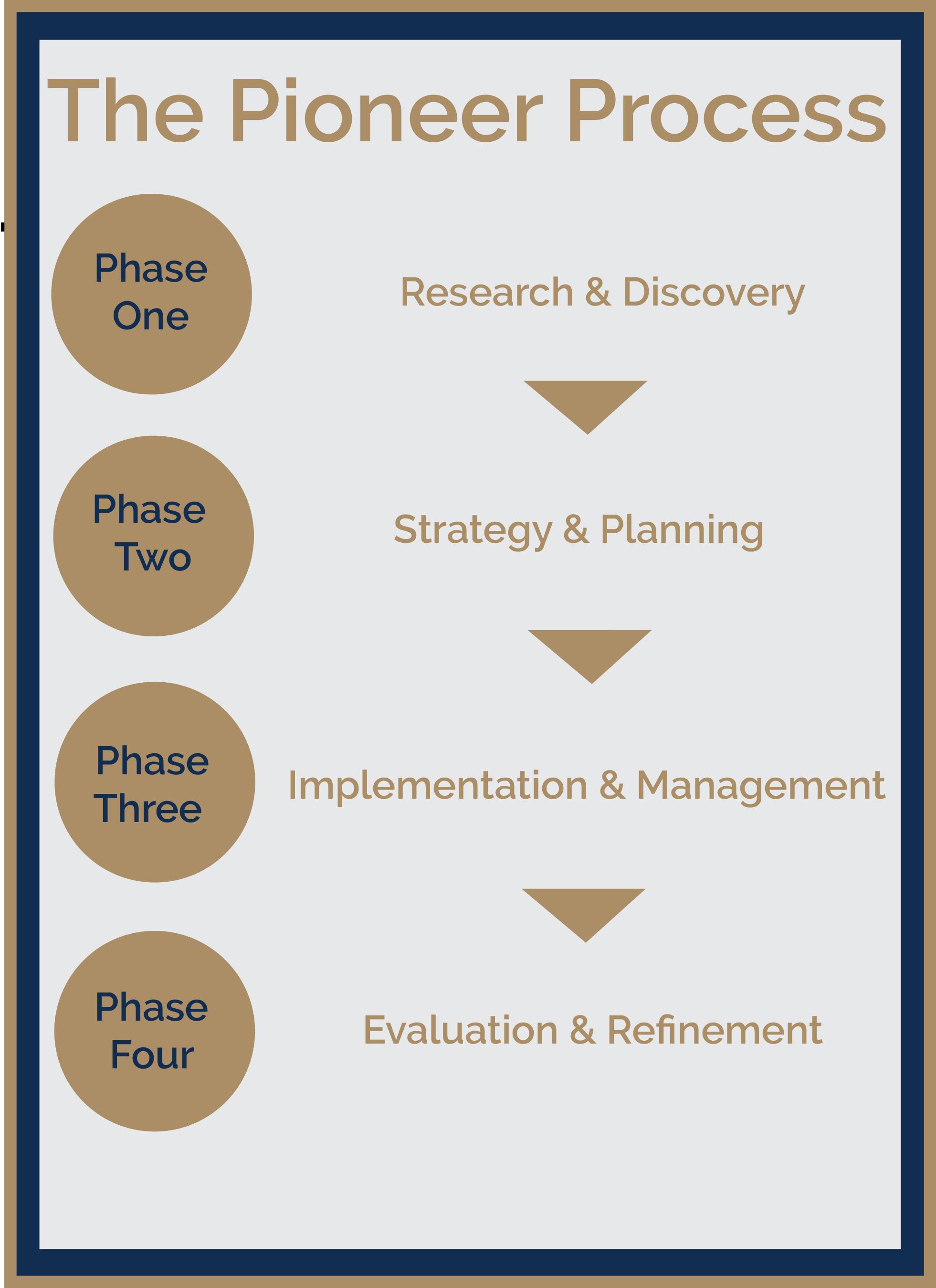 Pioneer Process