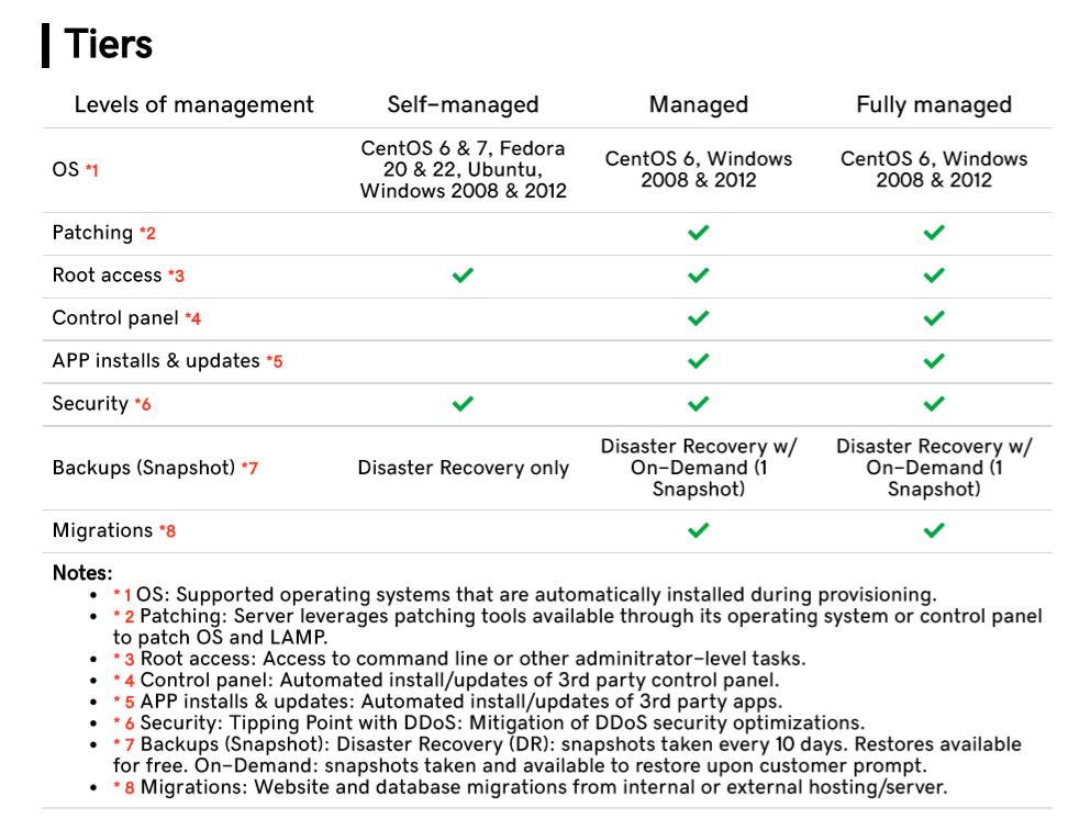 Levels of server management