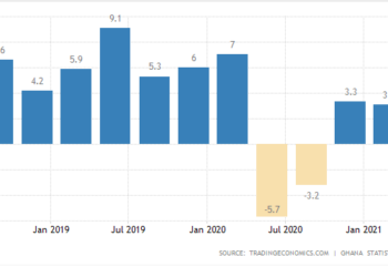 GDP (quarter-on-quarter) performance in the last three years