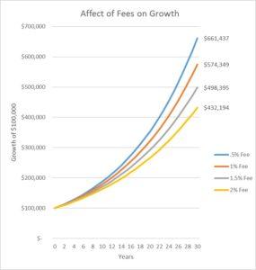 Fees matter chart