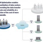 WAN-OP experts Enterprise Unified Solutions Indianapolis Indiana