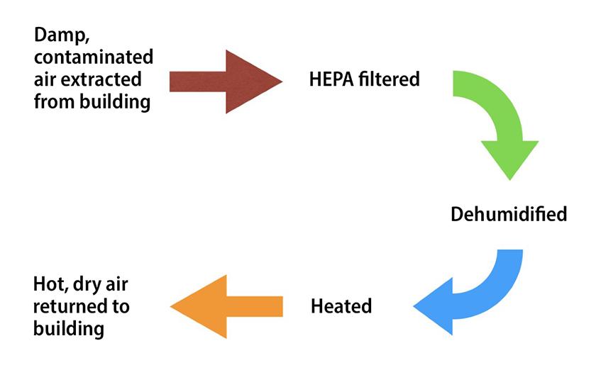remediation-diagram-w-r-e