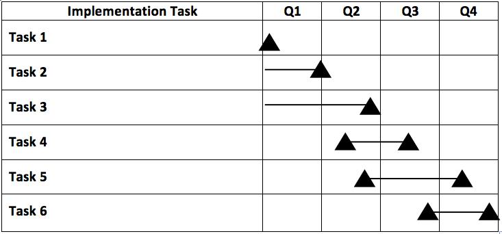 Implementation Task chart for Q1, Q2, Q3, and Q4