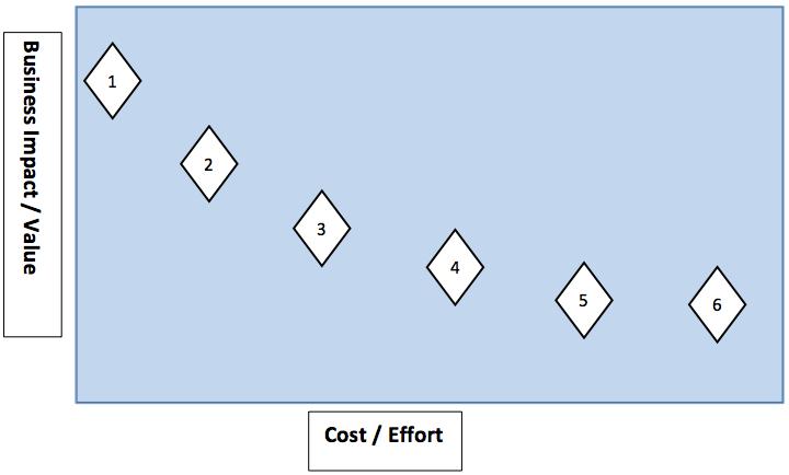 Relative implementation cost versus relative compliance benefit