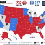트럼프 선거인단 232명 확보 재역전